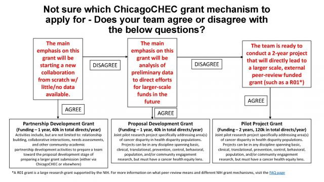not-sure-which-chicagochec-grant-mechanism-to-apply